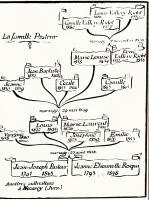 Arbre généalogique de la famille de Louis Pasteur
