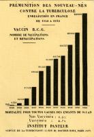 Carte postale éditée par le Service de la Tuberculose vers 1935.
